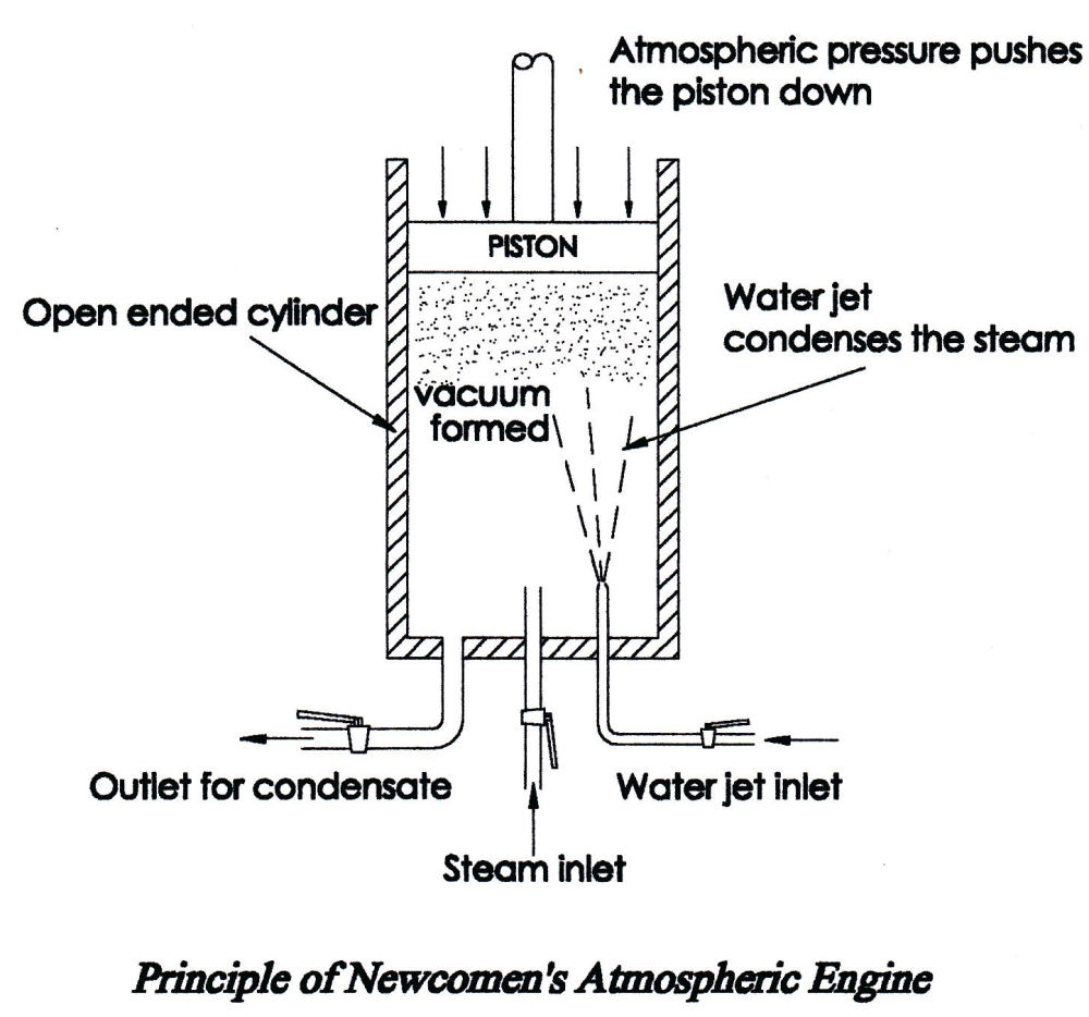 Principle of Newcomens Atmospheric Engine